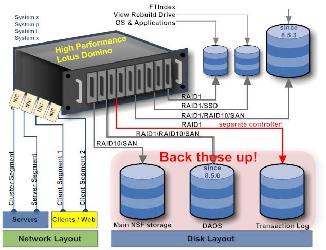 Building A High Performance Domino Server Notessensei S Blog
