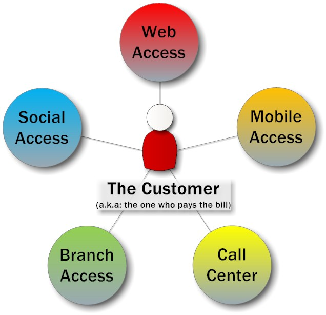 Customer Care puts the customer in the middle