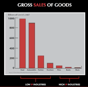 Gross Sales Of Goods by IP protection