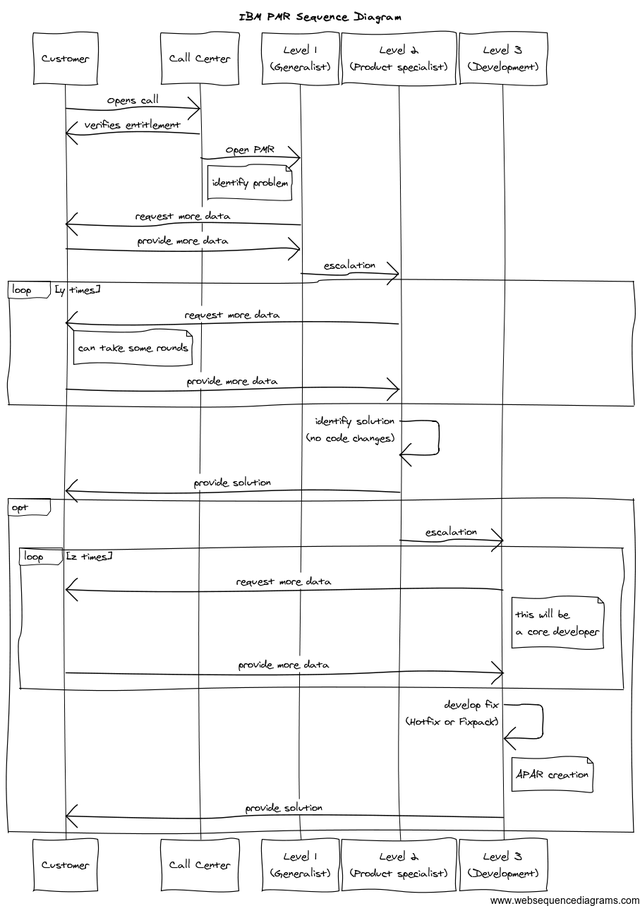 IBM Support Sequence Diagram