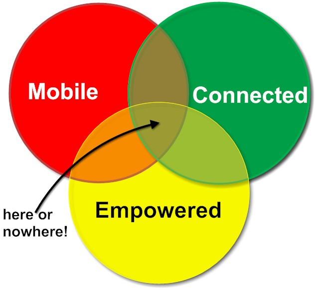 Mobile Connected Empowered