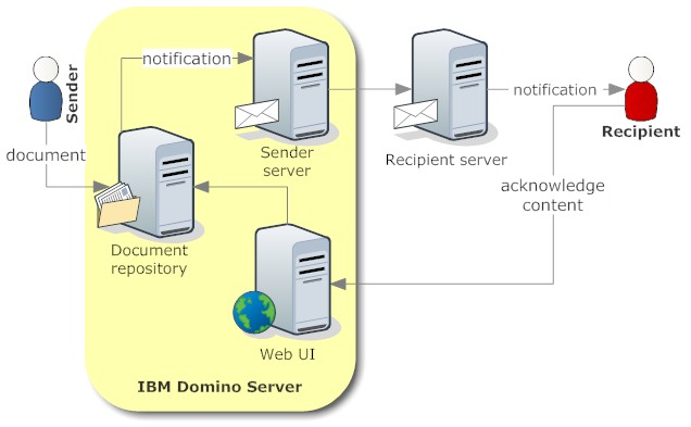 Document Flow on a Domino server