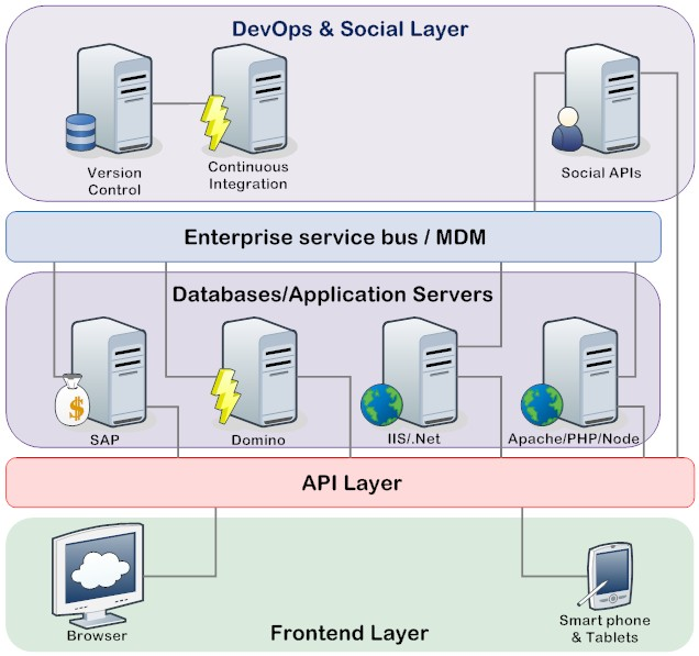 Layer Enterprise Architecture