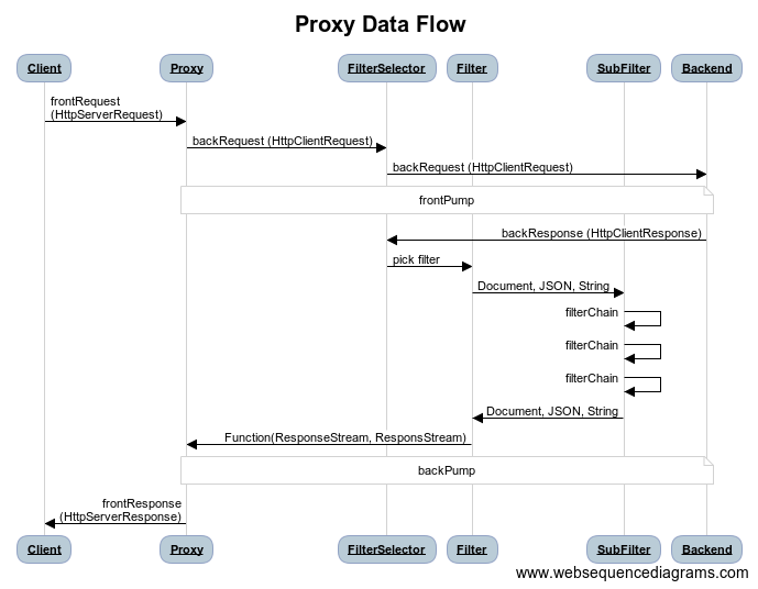 Flow from browser to proxy to application and back